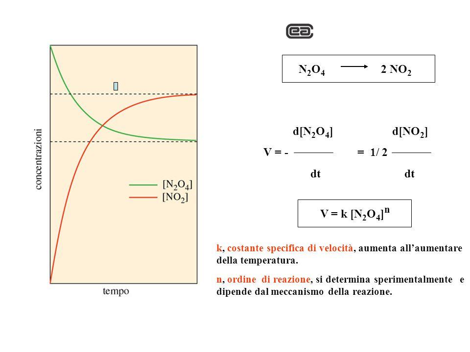 N2O4 2 NO2 d[N2O4] d[NO2] V = - = 1/ 2 dt dt V = k [N2O4]n